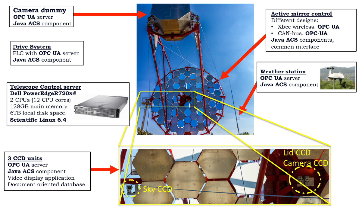 The control system of the 12-m medium-size telescope