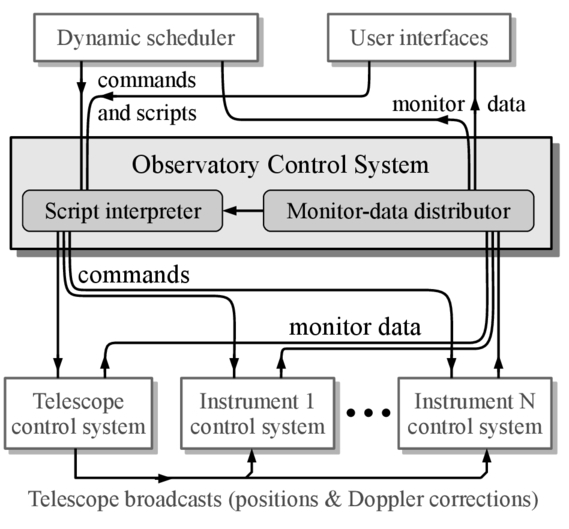 An overview of the planned CCAT software system