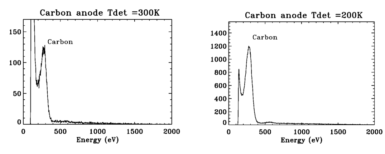 Monolithic CMOS imaging x-ray spectrometers