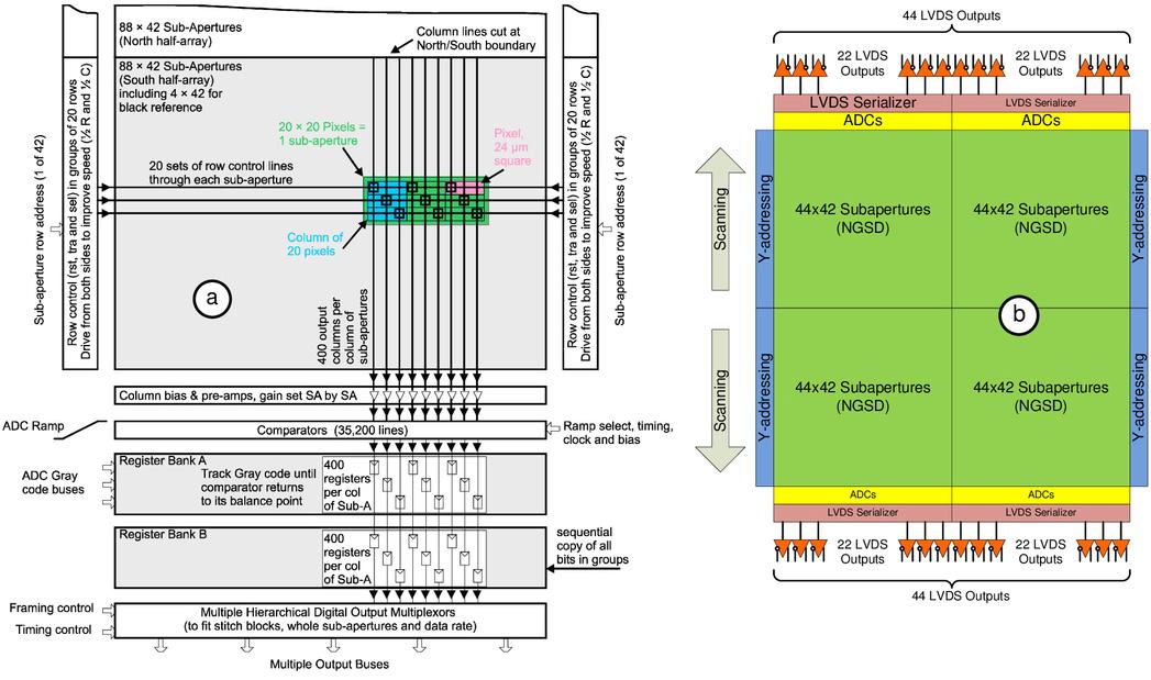 ESO adaptive optics NGSD/LGSD prototype controller for the E-ELT