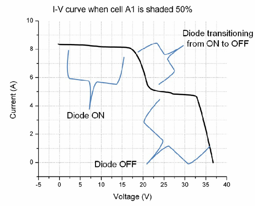 Effect of shading on the switching of bypass diodes in PV