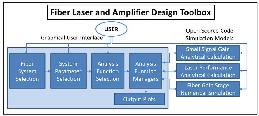 Open-source fiber laser and amplifier design toolbox using custom
