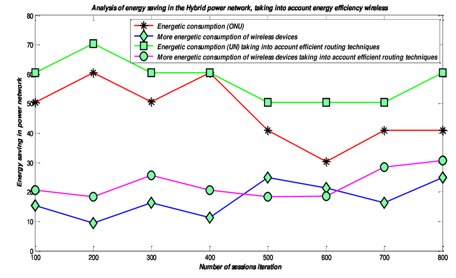 Impact of green technologies in optical networks case study: green
