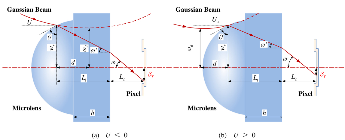 Aberration analysis and calculation in system of Gaussian