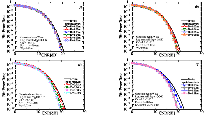 Considerations for application of Laguerre-Gaussian beam wave in
