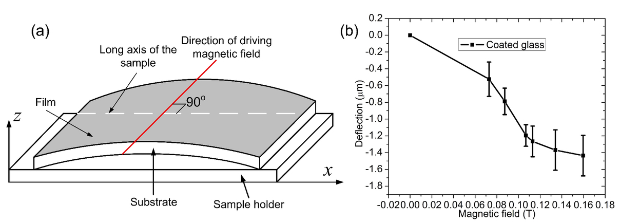 Comparisons of the deflections of magnetically smart films