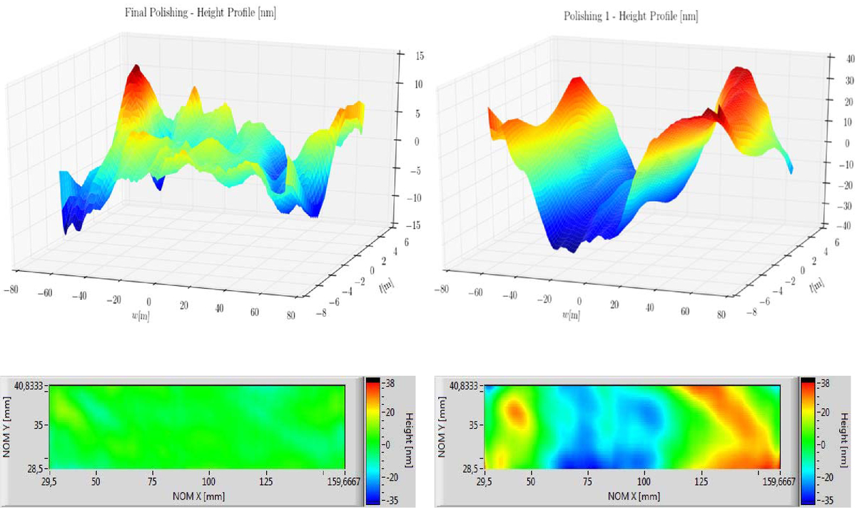 Propagation of coherent light pulses with PHASE