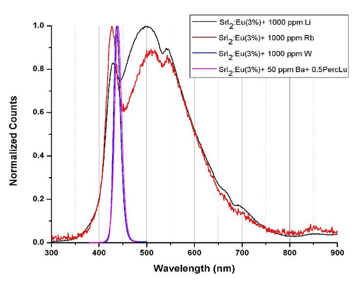 Advances in the growth of alkaline-Earth halide single