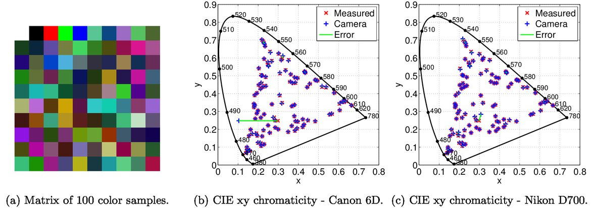 System for objective assessment of image differences in