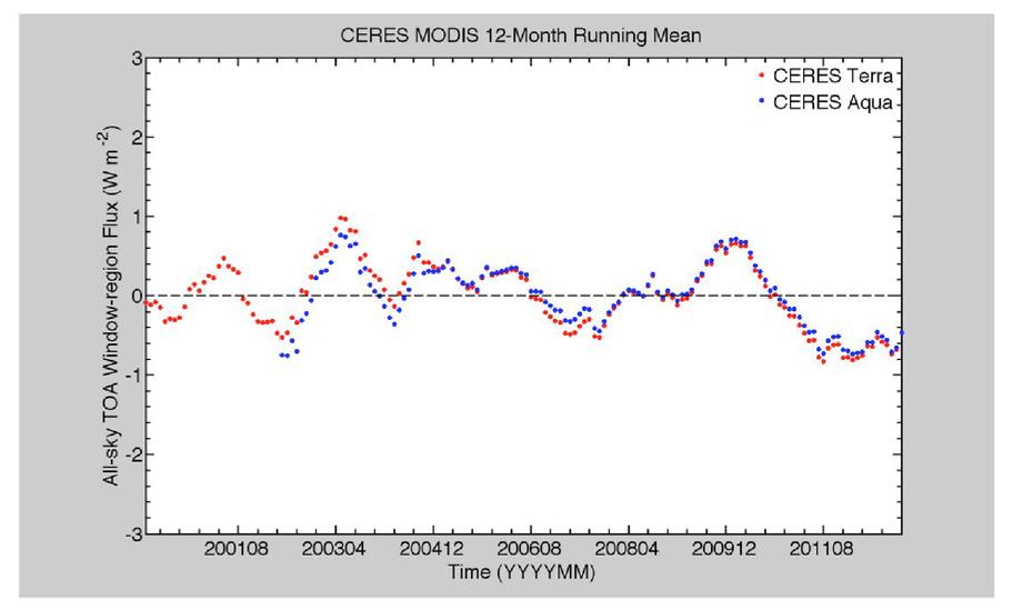 Calibrating historical IR sensors using GEO and AVHRR
