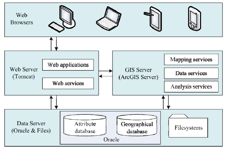 A WebGIS-based system for analyzing and visualizing air quality data