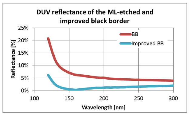 Black Border Mask 3D Effects Covering Challenges Of EUV Mask