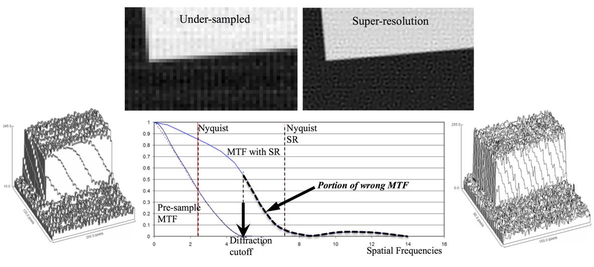 Evaluation of super-resolution imager with binary fractal test target