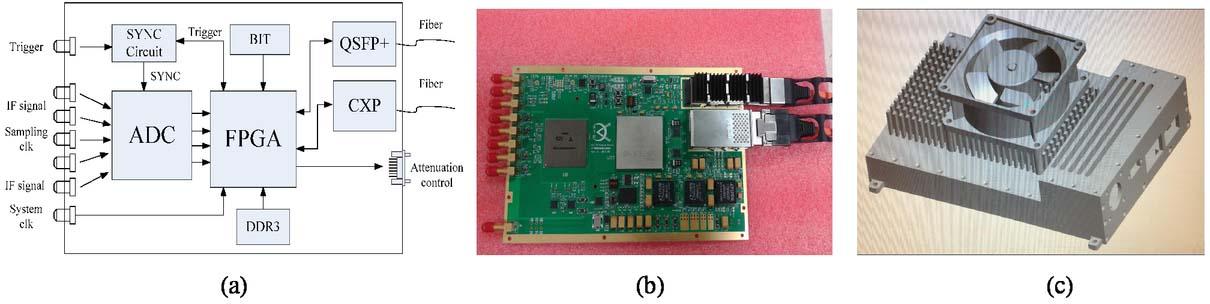 IF digitization receiver of wideband digital array radar