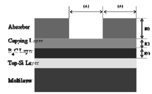 Ruthenium (Ru) peeling and predicting robustness of the