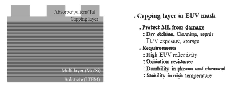 Ruthenium (Ru) peeling and predicting robustness of the capping