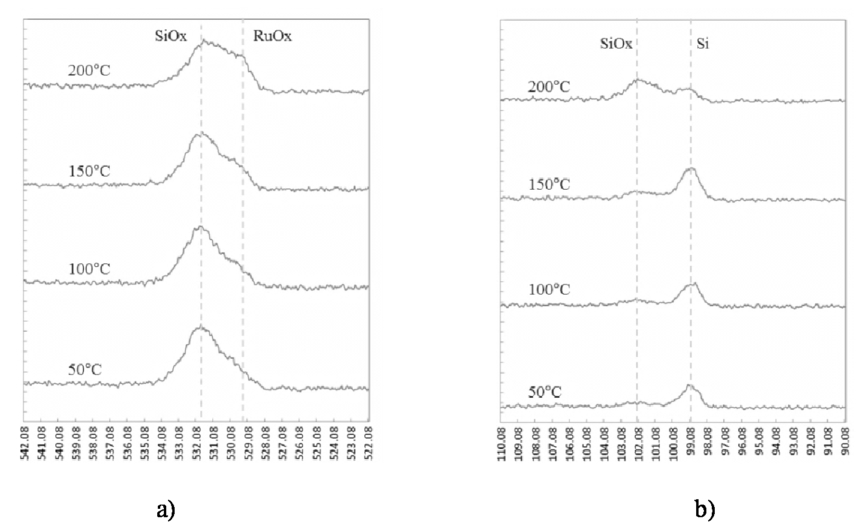 Ruthenium (Ru) peeling and predicting robustness of the capping