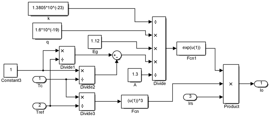 A Simulink-modeled PV module and array