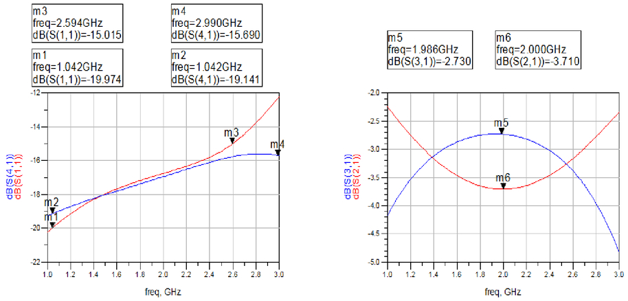 A balanced wide-band amplifier for microwave applications