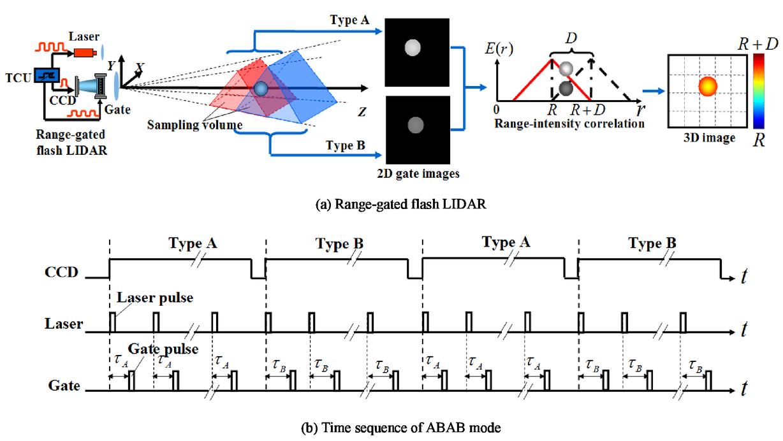 Three Dimensional Range Gated Flash Lidar For Land Surface Remote Cameraflasheffectpagecircuitdiagram 00096 Psisdg9260 92604l Page 5 1