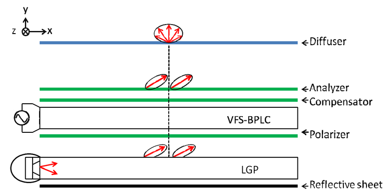 Design of directional light source for blue phase LCD