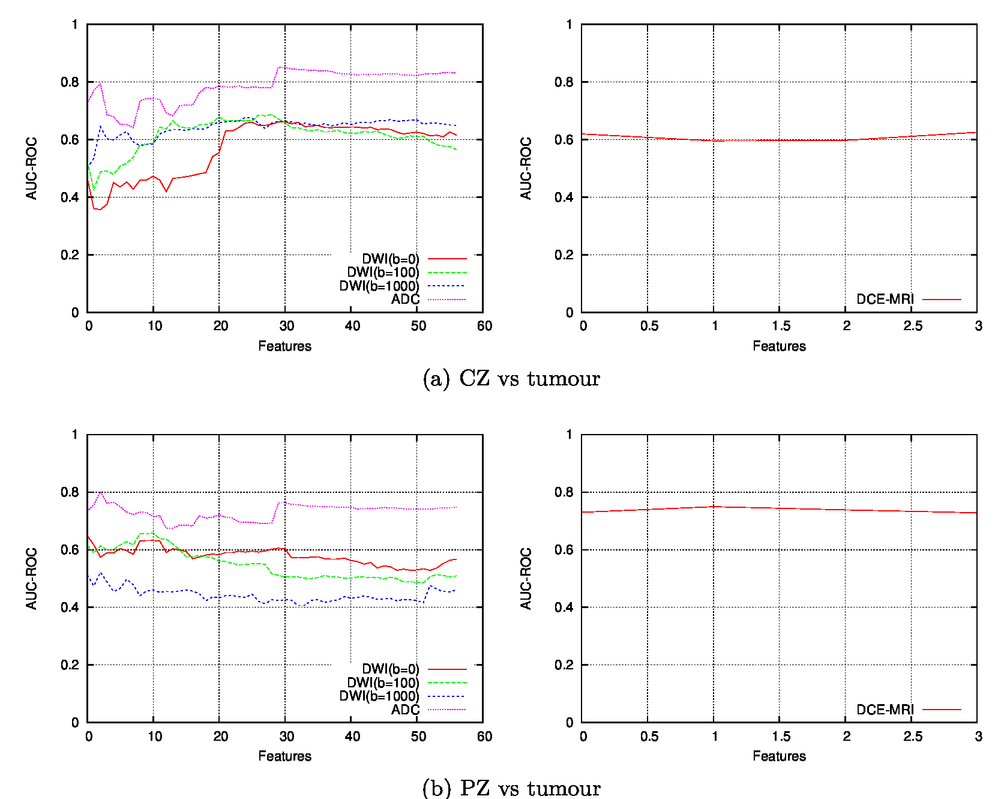 A Comparison Of Multiparametric Mri Modalities To Discriminate My Intelligent Curve Tracer Page 1 00010 Psisdg9287 92870c 5