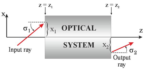 Matrix Methods for Optical Layout