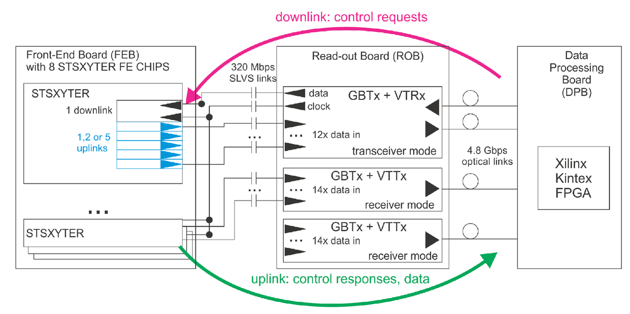 Interface and protocol development for STS read-out ASIC in the CBM