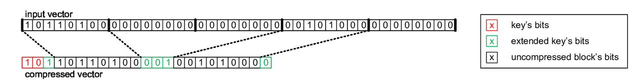 An algorithm for a lossless compression of raw radar data