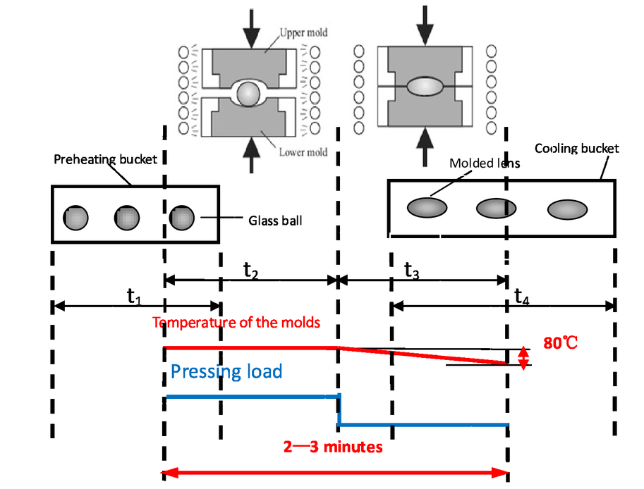 Non-isothermal molding technology research of ultra-precision glass lens