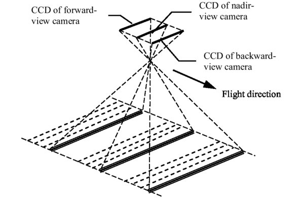Research On Influence Of Space Borne Stereo Mapping Cameras Time