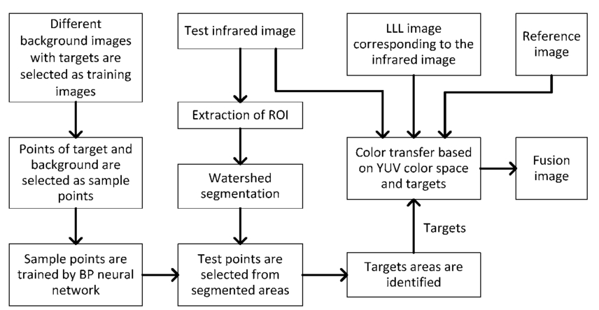 A color fusion method of infrared and low-light-level images