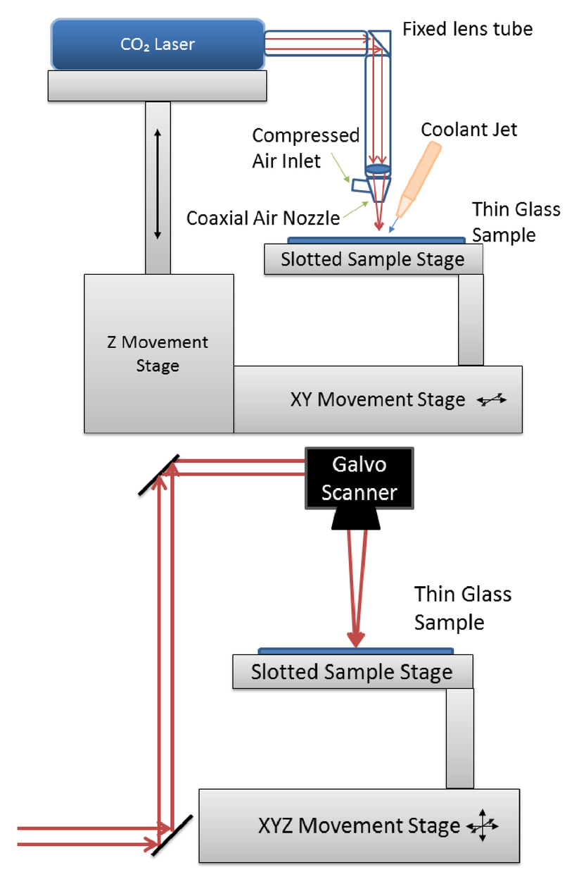 Thin glass processing with various laser sources