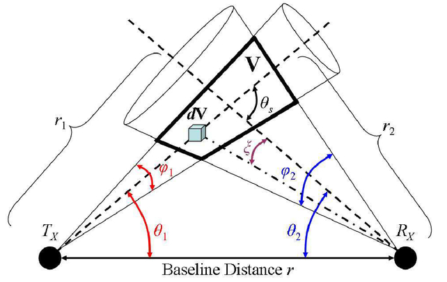 Power Spectrum Requirements In Ultraviolet Optical Wireless Networks
