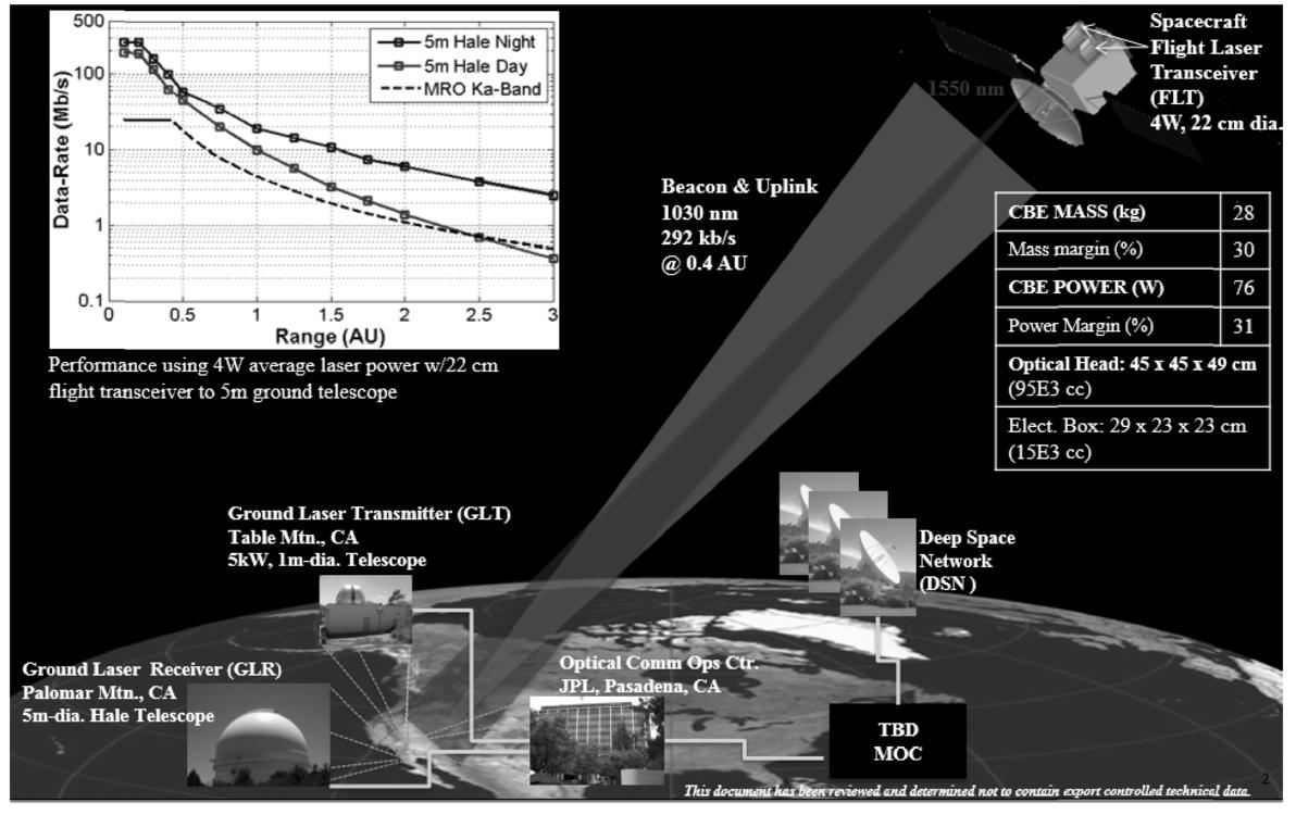NASA's optical communications program for 2015 and beyond