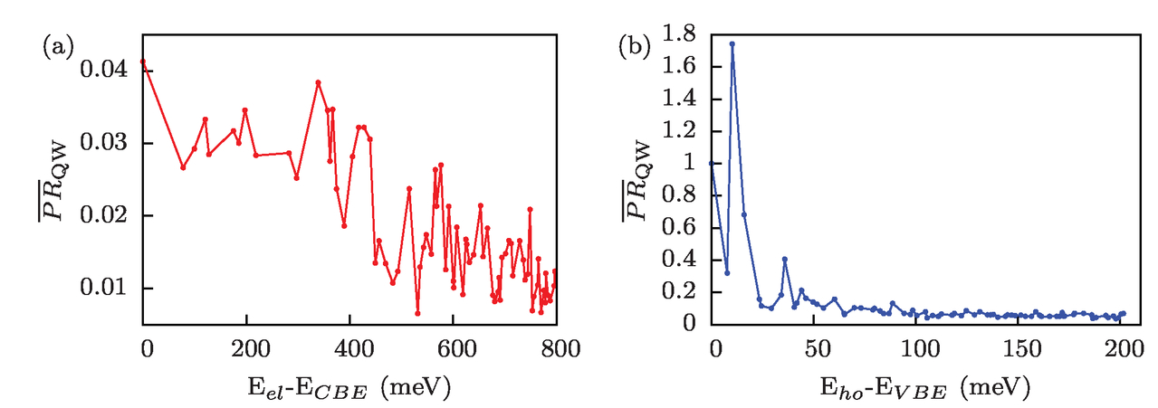 Atomistic description of wave function localization effects