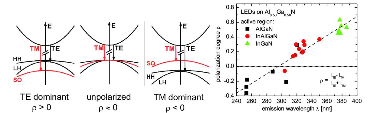 High-power UV-B LEDs with long lifetime