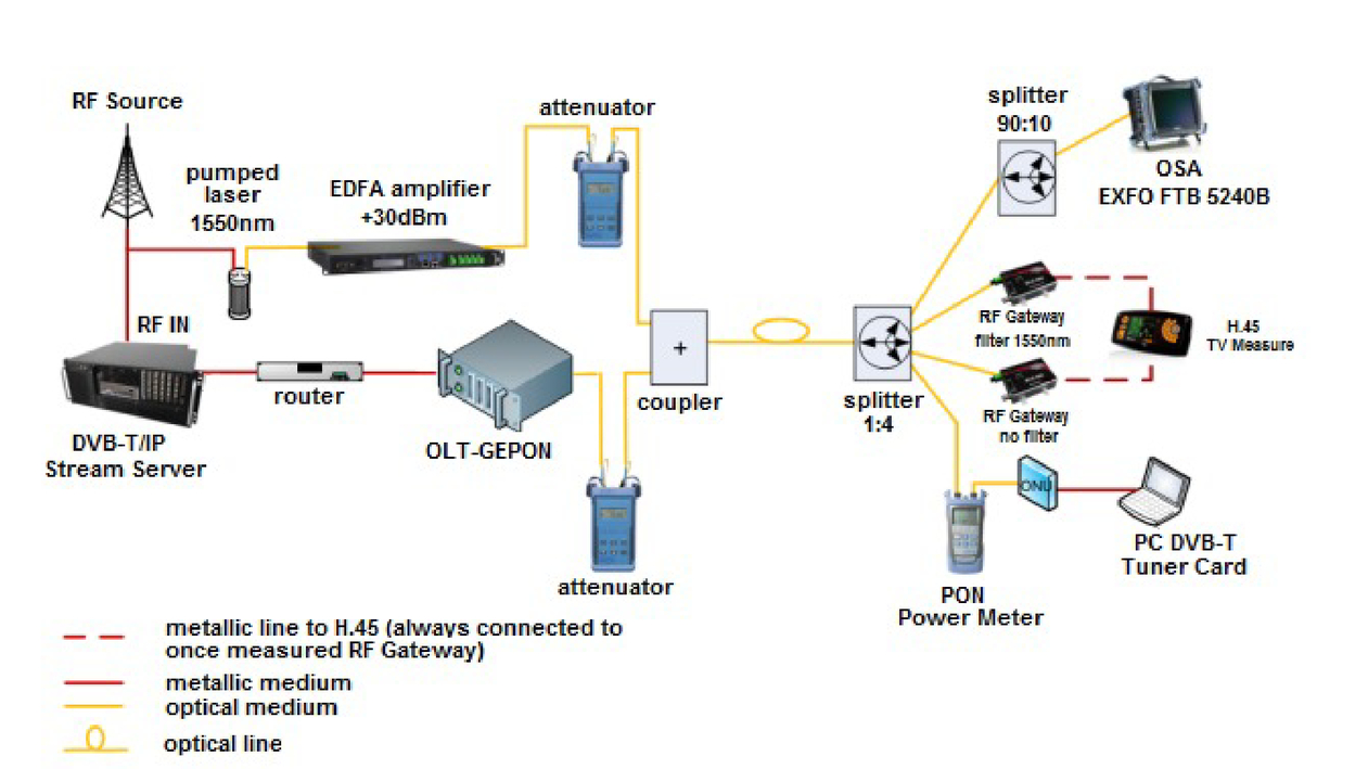 Rfog Deployment Into The Next Generation Networks Dvb T Circuit Diagram 00025 Psisdg9388 93880r Page 8 1