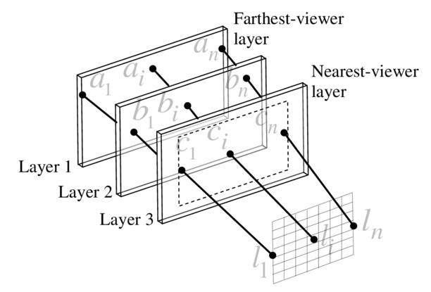 Load Balancing Multi Lcd Light Field Display