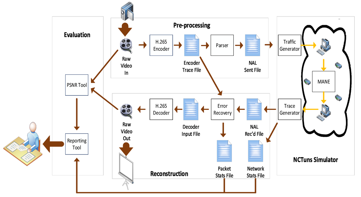 A Simulator Tool Set For Evaluating Hevc Shvc Streaming H 264 Encoder Block Diagram Explanation 00023 Psisdg9400 94000n Page 5 1