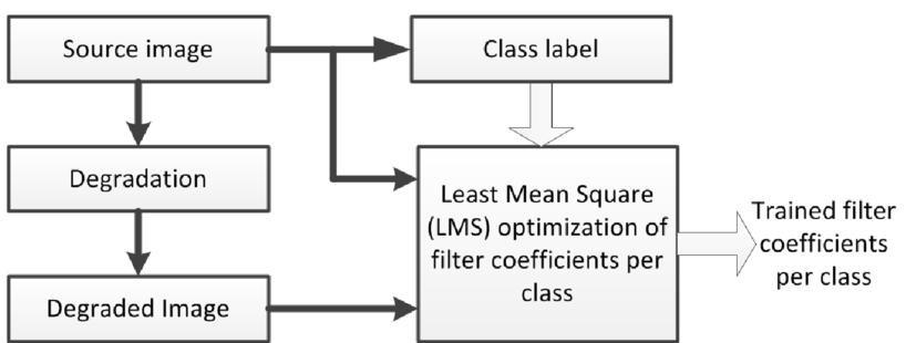 Machine learning deconvolution filter kernels for image