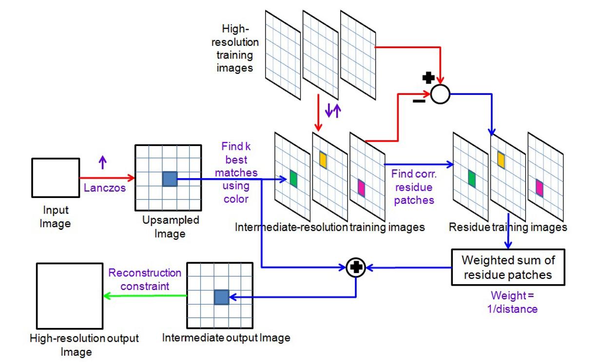 Face Super Resolution Using Coherency Sensitive Hashing Figure1 Color Sensor Circuit 00021 Psisdg9404 94040p Page 2 1