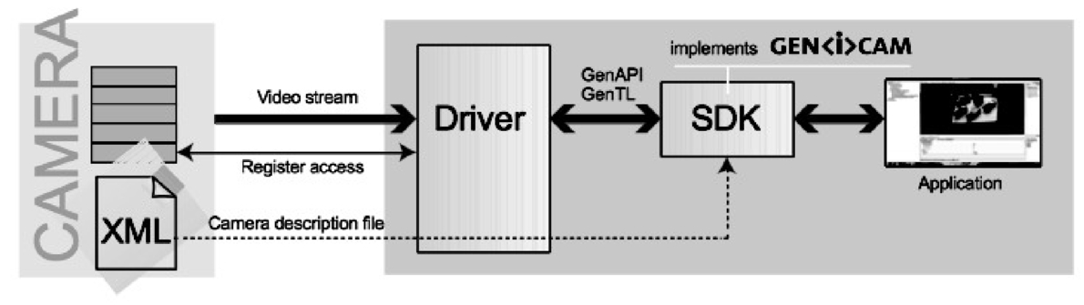 Pro and con of using Gen<i>cam based standard interfaces