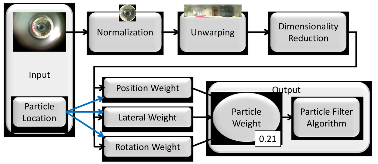 Localization using omnivision-based manifold particle filters