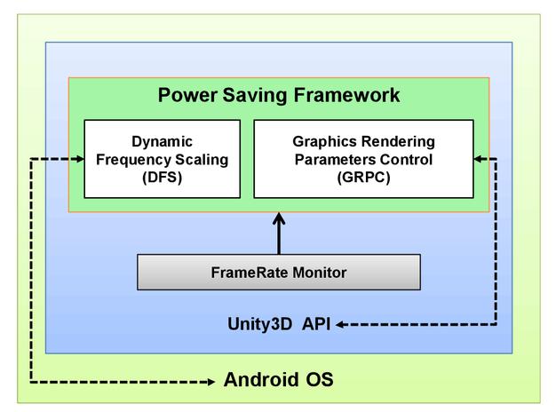 Toward energy-aware balancing of mobile graphics