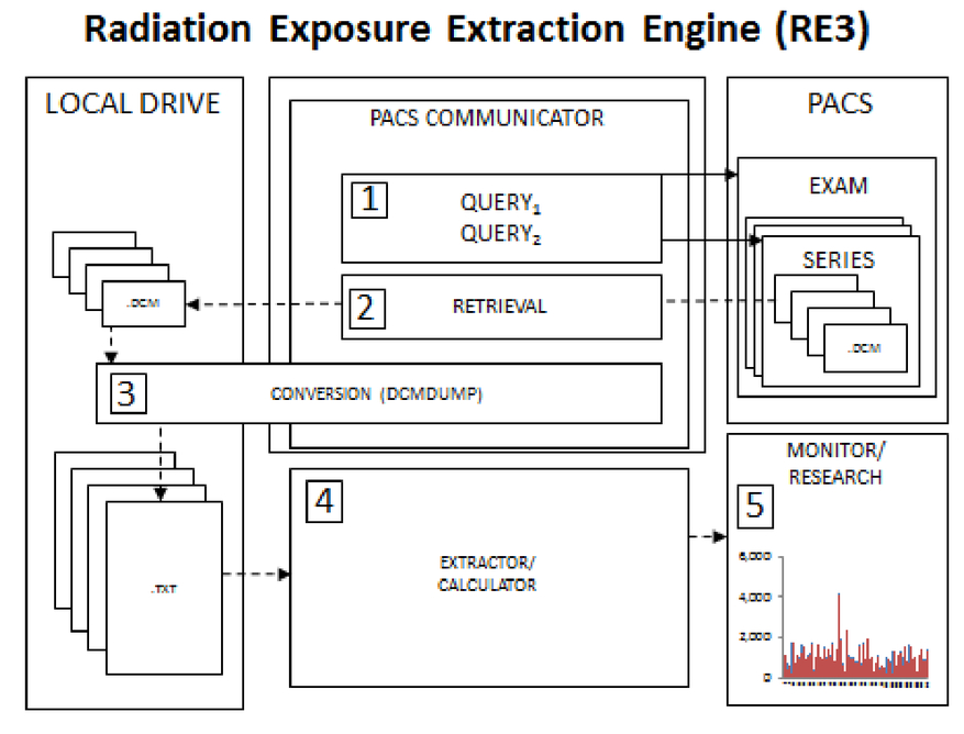 Open-source radiation exposure extraction engine (RE3) for dose