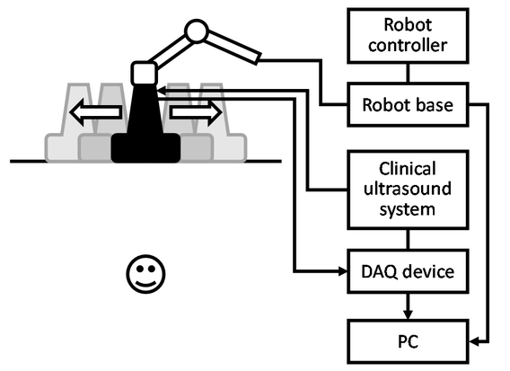 Synthetic Aperture Ultrasound Imaging With Robotic Aperture Extension
