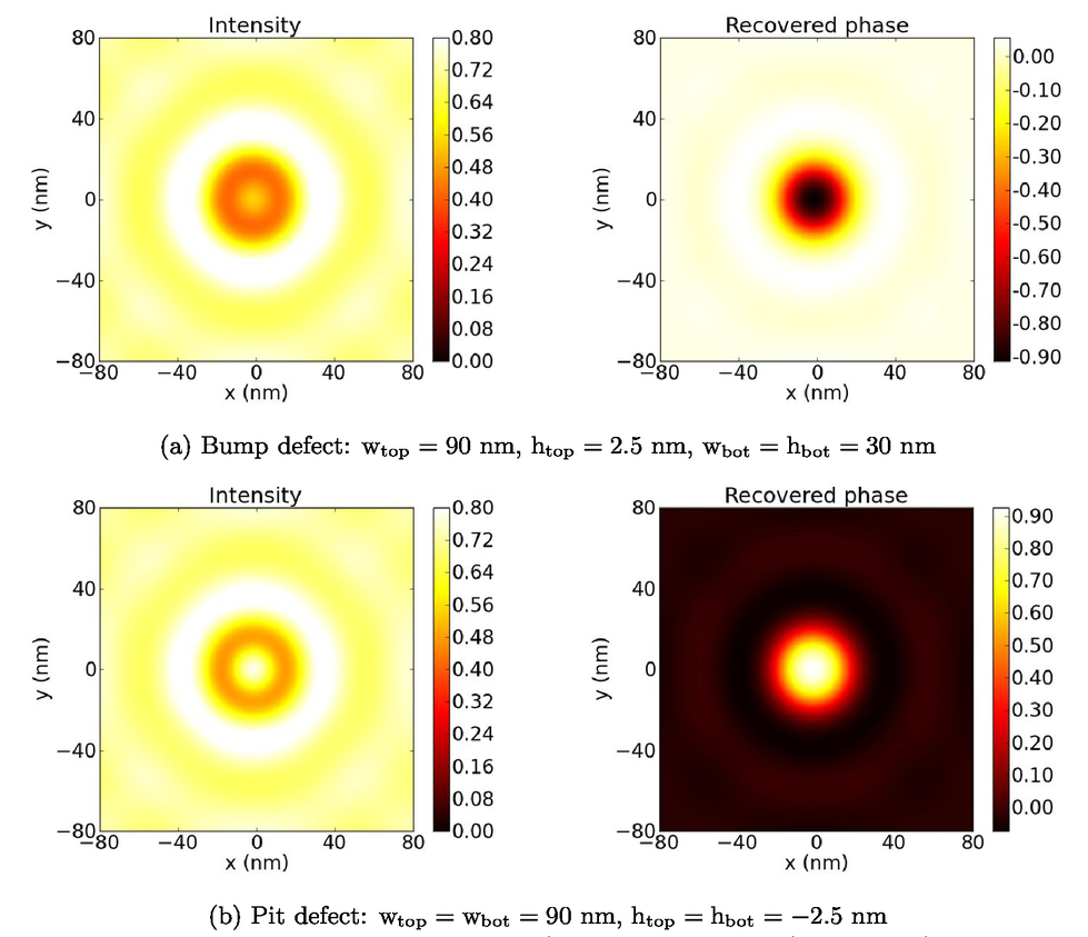 Application of the transport of intensity equation to EUV
