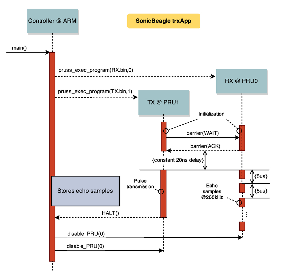 Development Of A Frequency Modulated Ultrasonic Sensor Inspired By Circuit Medium Power 40khz Ultrasound Transducer Driver Circuits 00024 Psisdg9429 942913 Page 5 1