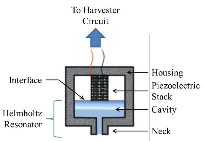 Hydraulic pressure energy harvester enhanced by Helmholtz resonator